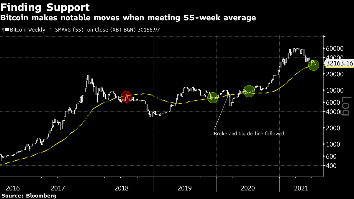 Bloomberg BTC Finding Support