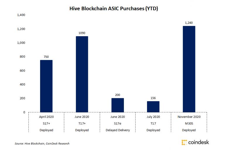 hive-blockchain-buys