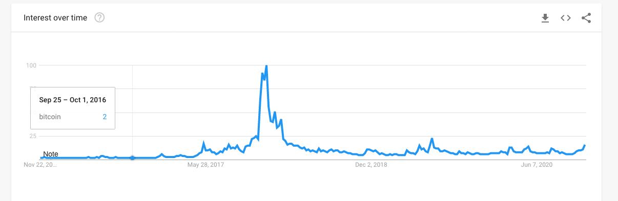 Proč se ještě nerozjela bitcoinová mánie?