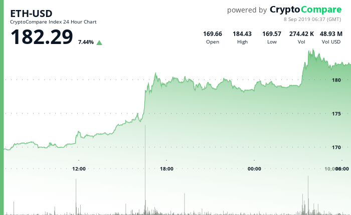 ETH-USD 24 Hour Chart - 8 September 2019.png