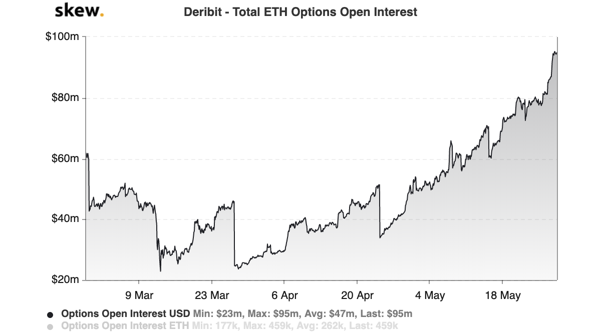 Deribit Total ETH Options Open Interest