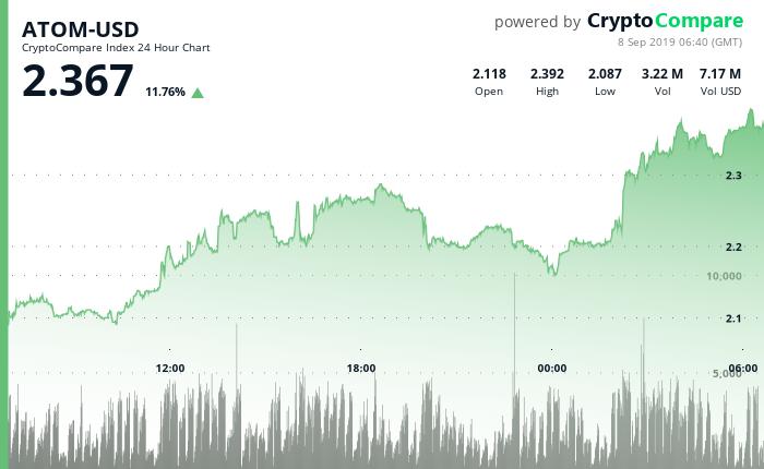 ATOM-USD 24 Hour Chart - 8 September 2019.png