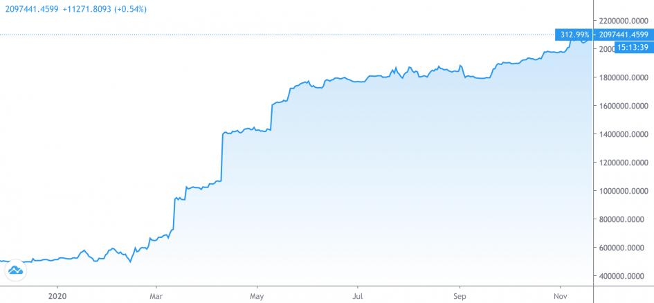 График количества длинных позиций на Ethereum на бирже Bitfinex