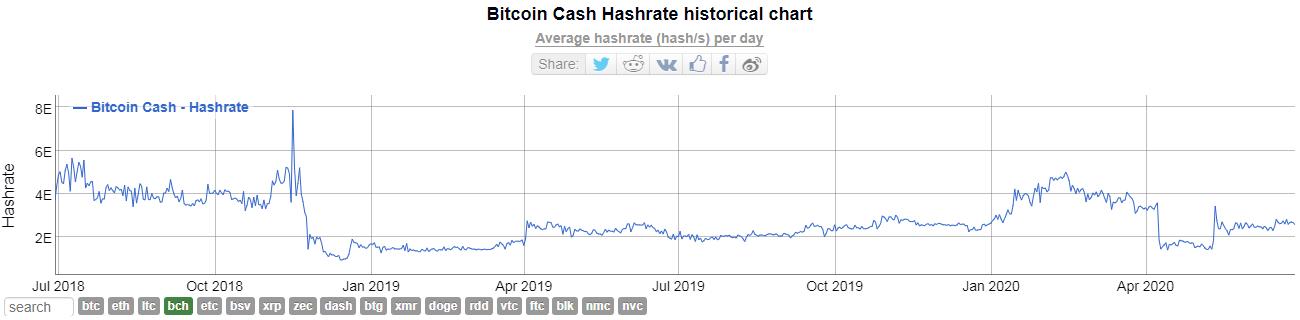 Bitcoin Cash стремительно слабеет по отношению к биткоину
