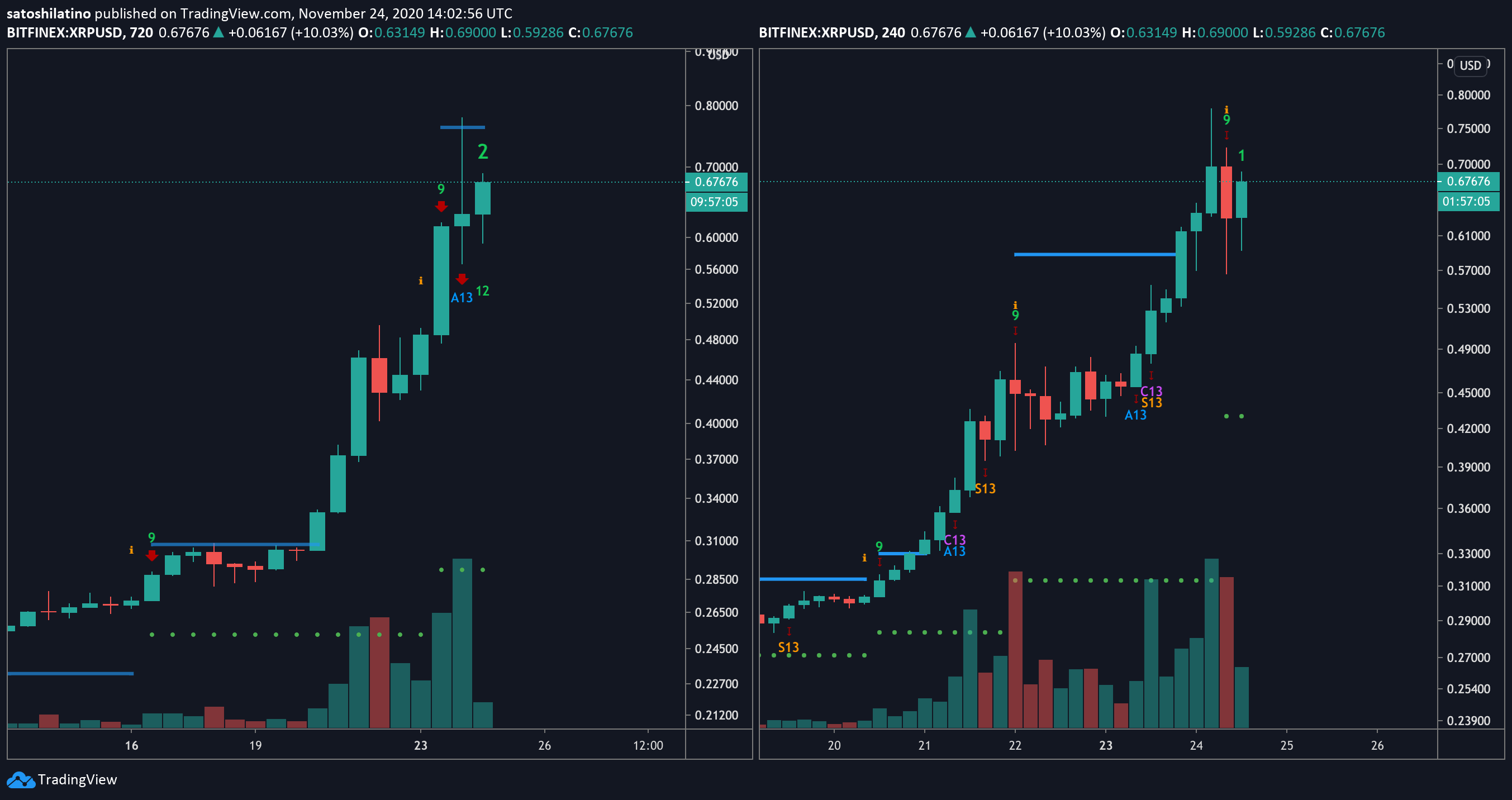 XRP US dollar price chart