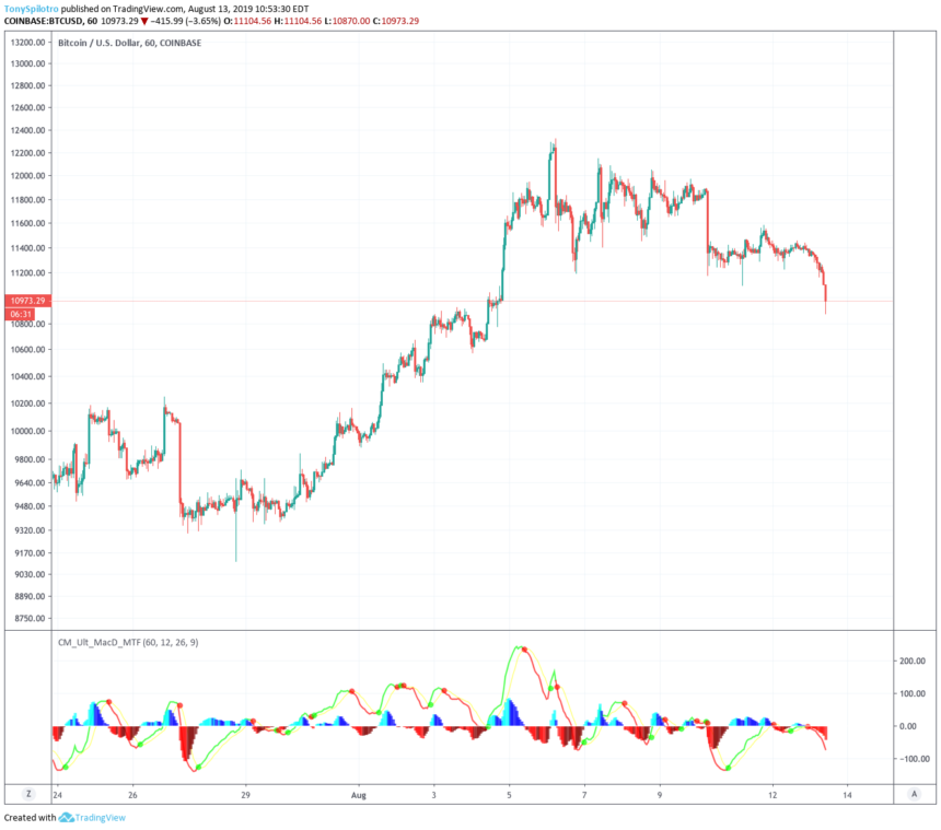 bitcoin price safe haven chart