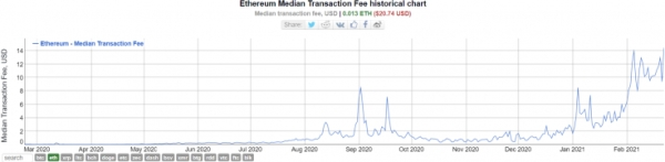 Ethereum transactions fees go through the roof