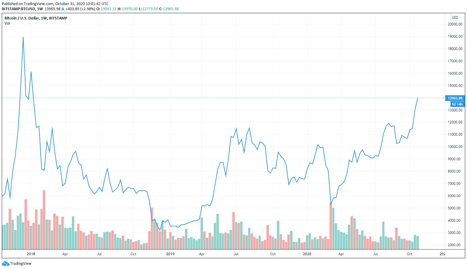 Bitcoin se dostal na nejvyšší cenu od ledna 2018