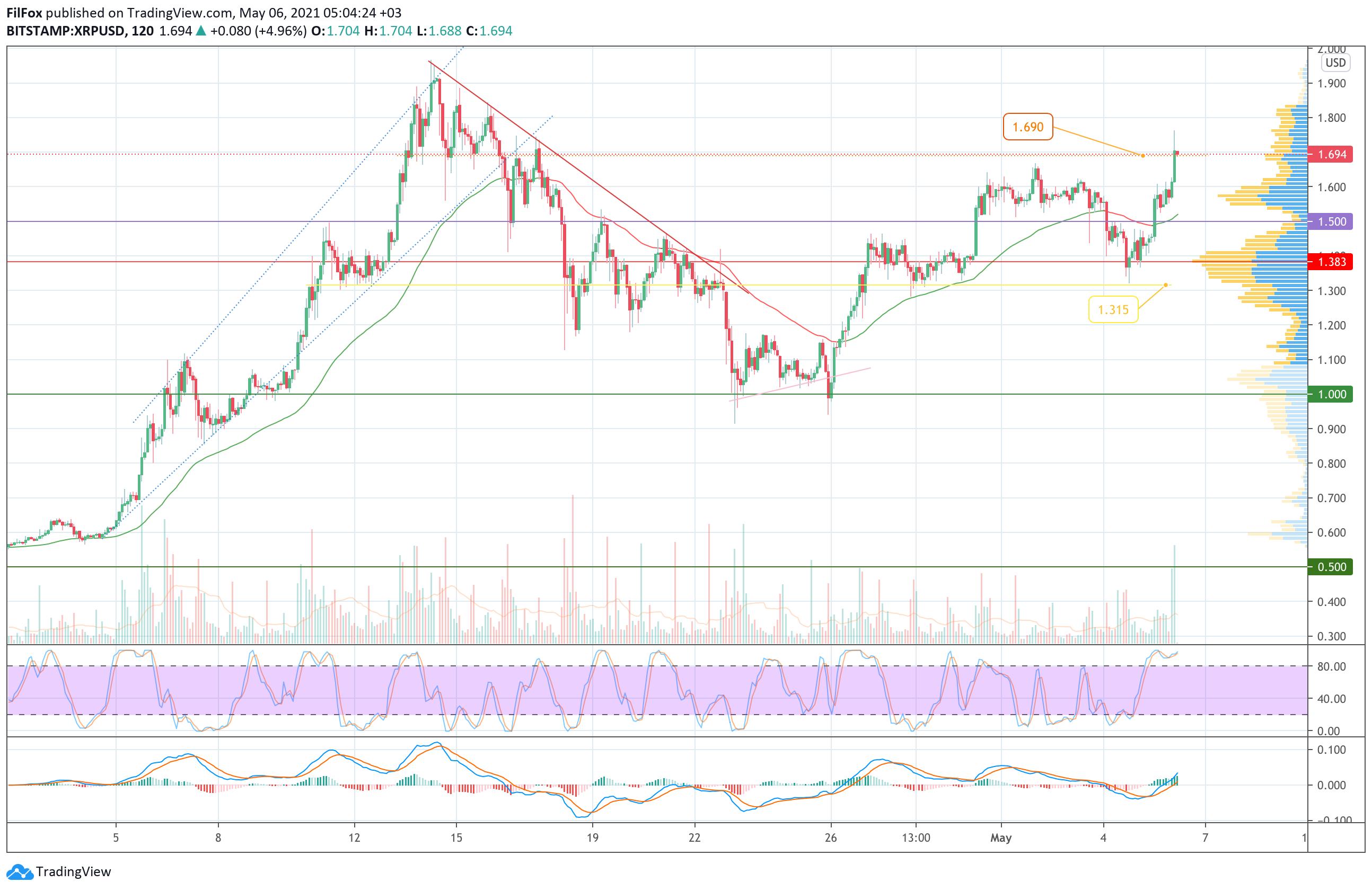 Аналіз цін Bitcoin, Ethereum, XRP