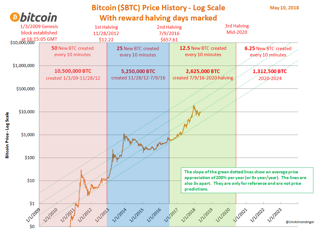 Bitcoin Price Projection 2020 Bitcoin Halving Chart - TRADING