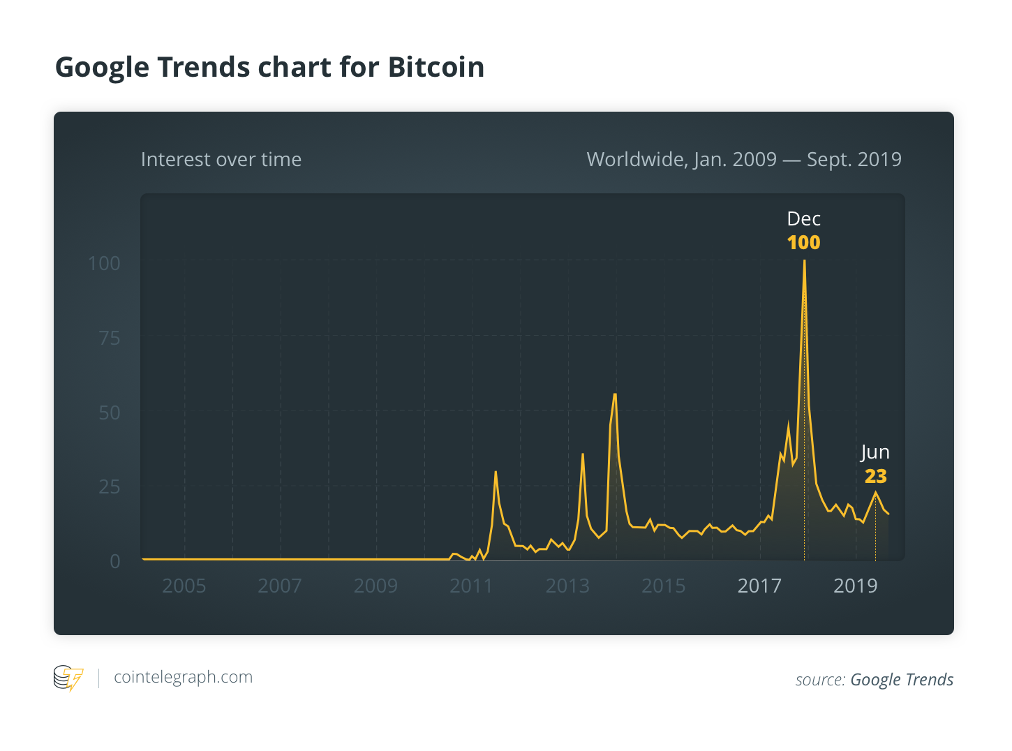 Google Trends chart for Bitcoin