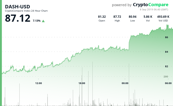 DASH-USD 24 Hour Chart - 8 September 2019.png